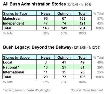 BushLegacyNewsHuntTableGraph