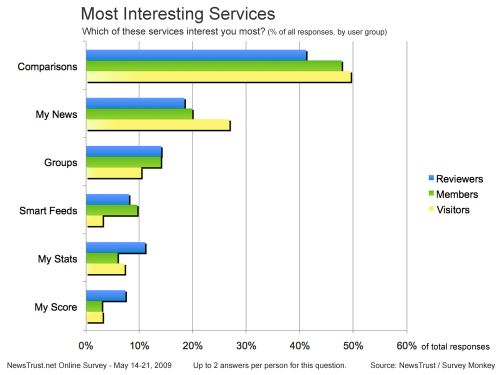 SurveyResults_New_Services_MostInteresting-3groups