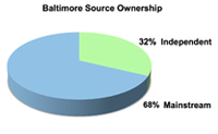 BaltimoreSourceOwnership-235x145