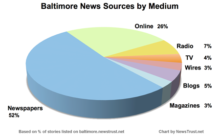 Mapping Baltimore's news ecosystem - NewsTrust - Blog Archive